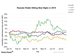 Ruble performance (--marketrealist.com) Click to enlarge.